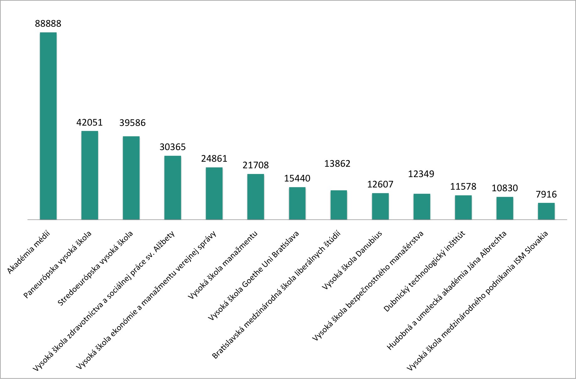 index-reputacie-vysoke-skoly